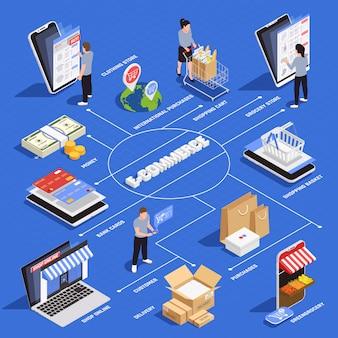 Diagrama de flujo isométrico de compras móviles con símbolos de comercio electrónico y entrega