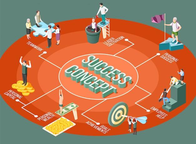 Diagrama de flujo isométrico del concepto de éxito con imágenes conceptuales aisladas de personas que alcanzan diferentes objetivos con subtítulos de texto