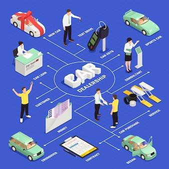 Diagrama de flujo isométrico del concesionario de automóviles con símbolos de compra y venta de automóviles