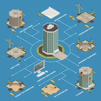 Diagrama de flujo isométrico de construcción de rascacielos