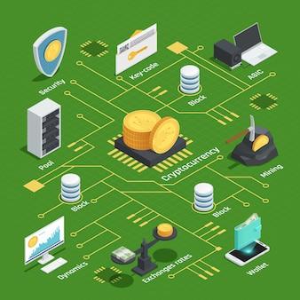Diagrama de flujo isométrico con criptomoneda, dinámica, chip, tipos de cambio y billetera, circuito integrado sobre fondo verde