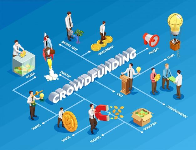 Diagrama de flujo isométrico de crowdfunding