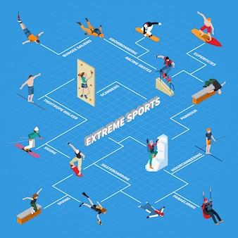 Diagrama de flujo isométrico de deportes extremos