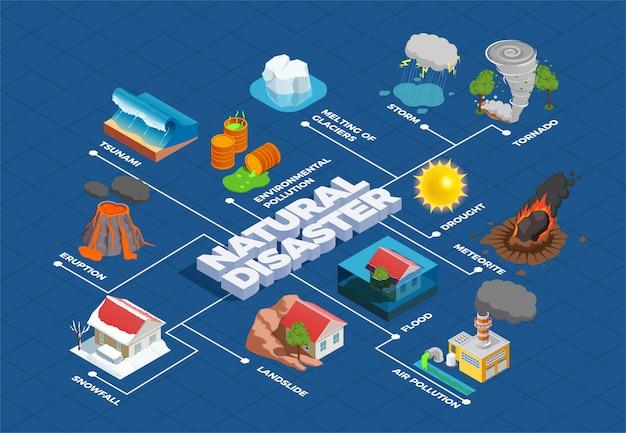 Diagrama de flujo isométrico de desastres naturales