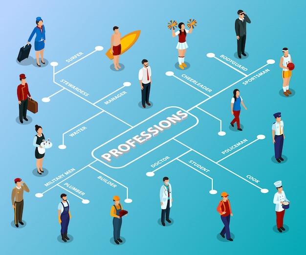 Diagrama de flujo isométrico de diferentes profesiones de personas en azul