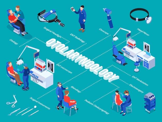 Diagrama de flujo isométrico del doctor ent con líneas de subtítulos de texto editables e imágenes aisladas de especialistas médicos en otorrinolaringología