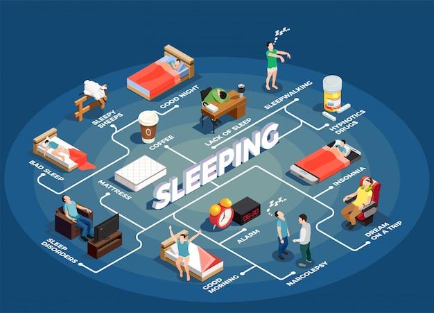 Diagrama de flujo isométrico para dormir