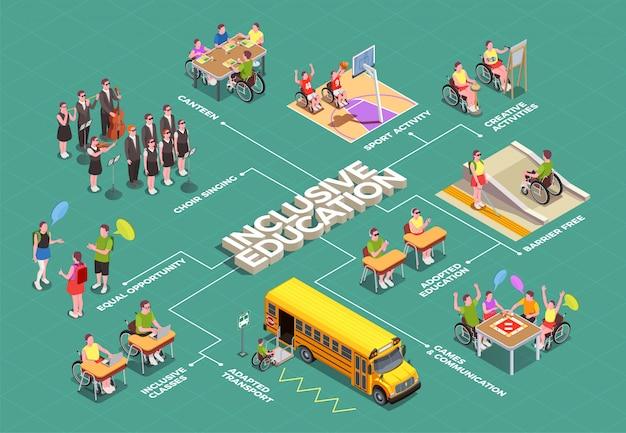Diagrama de flujo isométrico de educación inclusiva con instalaciones escolares adaptadas para estudiantes discapacitados 3d