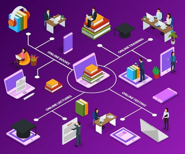 Diagrama de flujo isométrico de educación en línea con libros de personajes humanos y dispositivos de computadora en púrpura