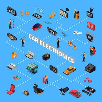 Diagrama de flujo isométrico de la electrónica del automóvil