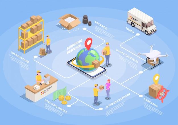 Diagrama de flujo isométrico de envío de logística con imágenes aisladas de personas y vehículos de transporte con ilustración de cajas de paquetería