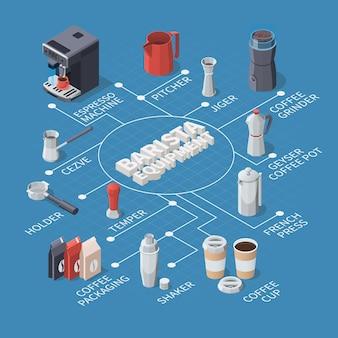 Diagrama de flujo isométrico del equipo de barista profesional.