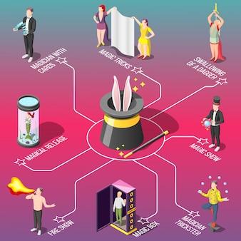 Diagrama de flujo isométrico del espectáculo de magia, trucos con fuego y cartas, deglución de dagas, malabarista