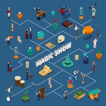 Diagrama de flujo isométrico del espectáculo de magia