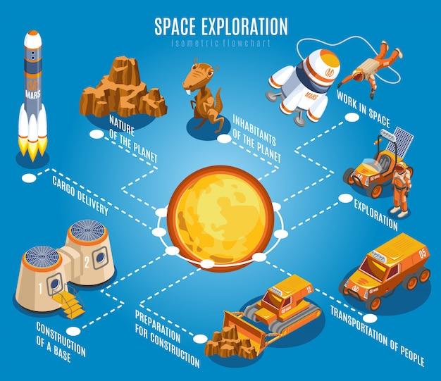 Diagrama de flujo isométrico de exploración espacial