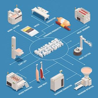 Diagrama de flujo isométrico de la fábrica de salchichas