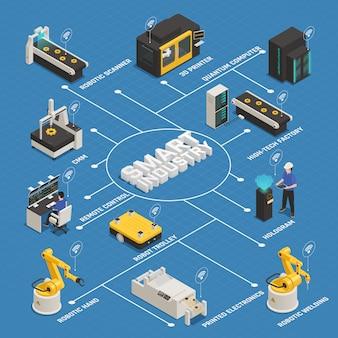 Diagrama de flujo isométrico de fabricación de la industria inteligente