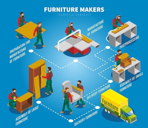 Diagrama de flujo isométrico de los fabricantes de muebles