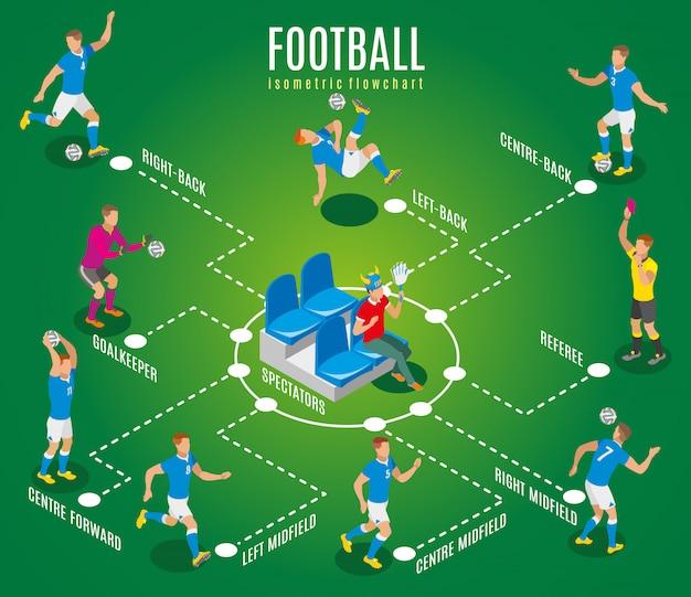 Diagrama de flujo isométrico de fútbol que muestra al espectador con los atributos de los fanáticos sentado en la tribuna del estadio y atletas profesionales en la ilustración del campo de juego