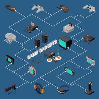 Diagrama de flujo isométrico de gadgets del juego