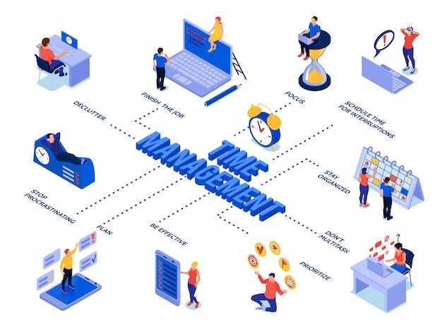 Diagrama de flujo isométrico de gestión del tiempo con personas que planifican su proceso comercial y su horario de trabajo