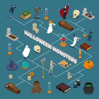 Diagrama de flujo isométrico de halloween de monstruo
