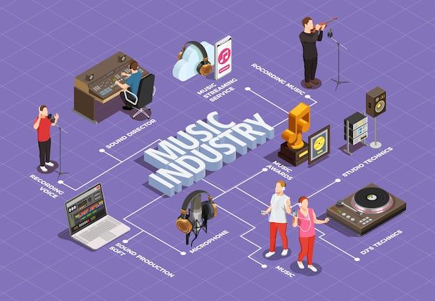 Diagrama de flujo isométrico de la industria musical con símbolos de técnicas de estudio