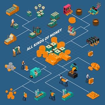 Diagrama de flujo isométrico de la industria de negocios