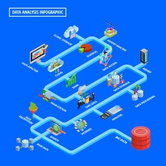 Diagrama de flujo isométrico de infografía de análisis de datos