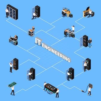 Diagrama de flujo isométrico de ingeniería de ti
