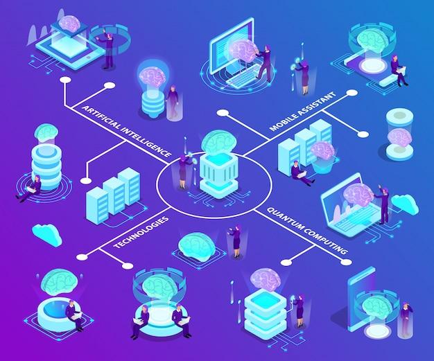 El diagrama de flujo isométrico de inteligencia artificial con un conjunto de iconos luminosos ilustra las tecnologías modernas e innovadoras utilizadas en la computación cuántica y el software móvil