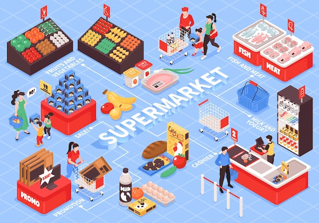 Diagrama de flujo isométrico interior del supermercado con carritos de compras, mostradores de caja, frutas, verduras, estantes, promoción, muestra, clientes, ilustración
