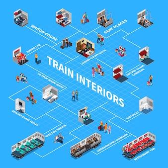 Diagrama de flujo isométrico de interiores de trenes