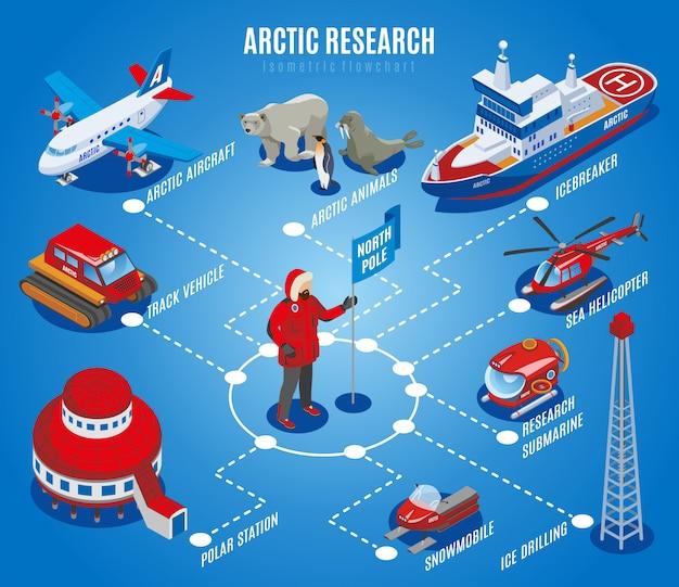 Diagrama de flujo isométrico de investigación ártica, exploración del polo norte, estación científica, equipo de animales y vehículos, ilustración azul