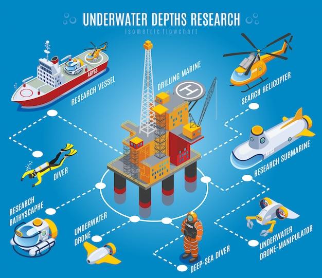 Diagrama de flujo isométrico de investigación de profundidades submarinas