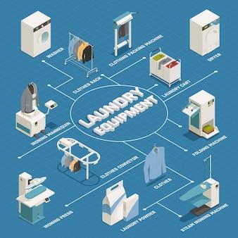 Diagrama de flujo isométrico de lavandería