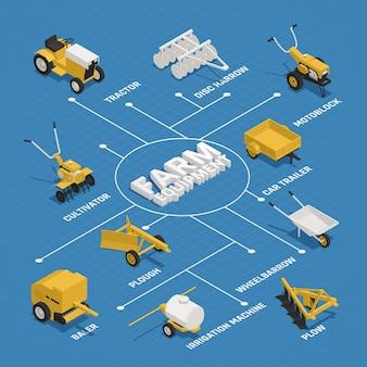 Diagrama de flujo isométrico de maquinaria de jardinería agrícola