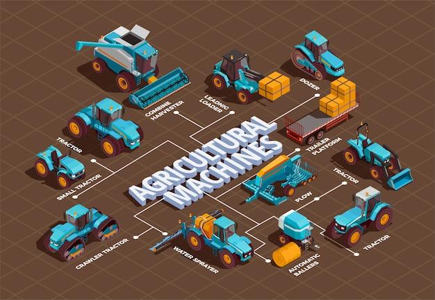 Diagrama de flujo isométrico de máquinas agrícolas
