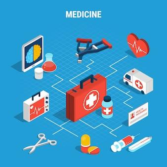 Diagrama de flujo isométrico de medicina