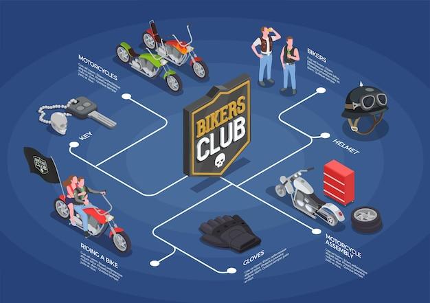 Diagrama de flujo isométrico con motociclistas montando motocicletas casco guantes clave