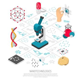 Diagrama de flujo isométrico de nanotecnologías