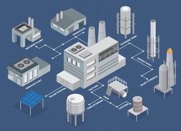 Diagrama de flujo isométrico de naves industriales con planta de refinería y almacén
