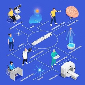 Diagrama de flujo isométrico de neurología y cirugía neuronal con símbolos de investigación neuronal