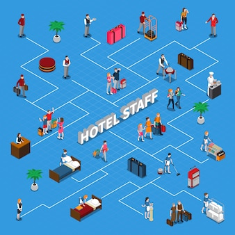 Diagrama de flujo isométrico del personal del hotel