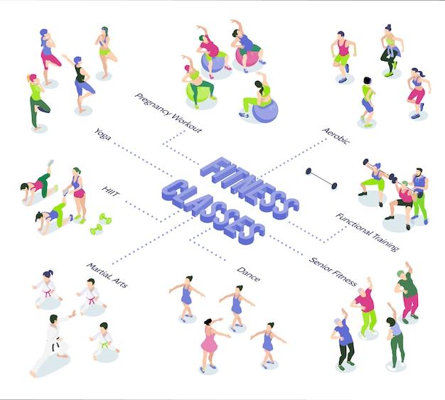 Diagrama de flujo isométrico con personas bailando haciendo ejercicios aeróbicos fitness yoga entrenamiento funcional en el gimnasio 3d ilustración vectorial