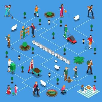 Diagrama de flujo isométrico de personas jardinería