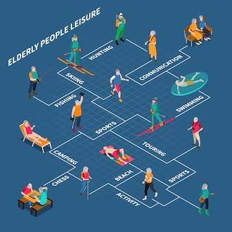 Diagrama de flujo isométrico de personas mayores