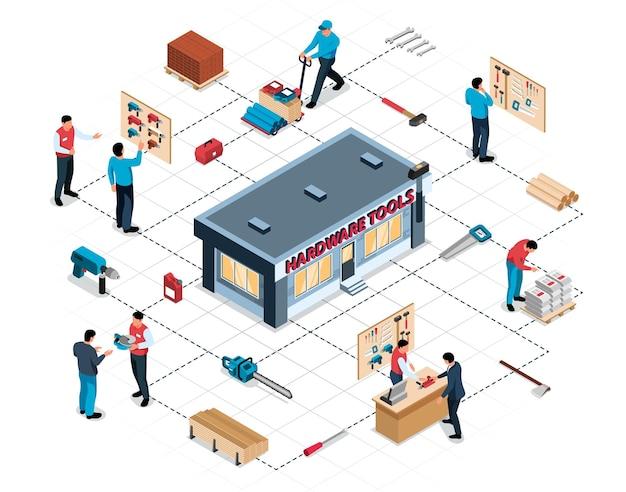 Diagrama de flujo isométrico con personas que compran cosas en la tienda de herramientas de hardware