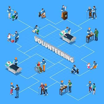 Diagrama de flujo isométrico de personas voluntarias de caridad