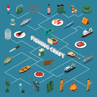 Diagrama de flujo isométrico de pesca con artesanía de pesca y ilustración de símbolos de mariscos